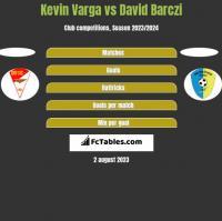Kevin Varga vs David Barczi h2h player stats