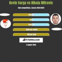 Kevin Varga vs Nikola Mitrovic h2h player stats