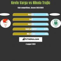 Kevin Varga vs Nikola Trujic h2h player stats