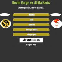 Kevin Varga vs Attila Haris h2h player stats