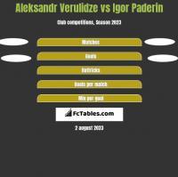 Aleksandr Verulidze vs Igor Paderin h2h player stats