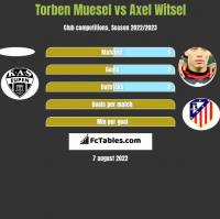 Torben Muesel vs Axel Witsel h2h player stats