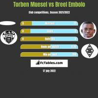 Torben Muesel vs Breel Embolo h2h player stats