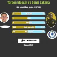 Torben Muesel vs Denis Zakaria h2h player stats