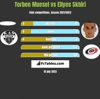 Torben Muesel vs Ellyes Skhiri h2h player stats