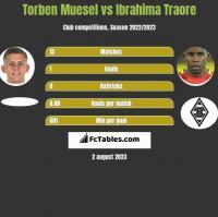 Torben Muesel vs Ibrahima Traore h2h player stats