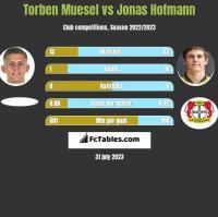 Torben Muesel vs Jonas Hofmann h2h player stats