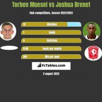 Torben Muesel vs Joshua Brenet h2h player stats