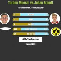 Torben Muesel vs Julian Brandt h2h player stats