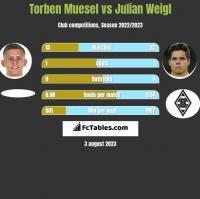 Torben Muesel vs Julian Weigl h2h player stats
