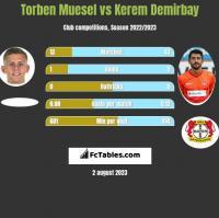 Torben Muesel vs Kerem Demirbay h2h player stats