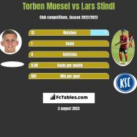 Torben Muesel vs Lars Stindl h2h player stats