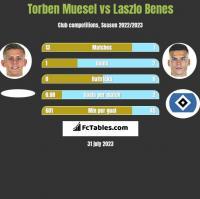 Torben Muesel vs Laszlo Benes h2h player stats