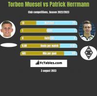 Torben Muesel vs Patrick Herrmann h2h player stats