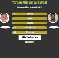 Torben Muesel vs Raffael h2h player stats