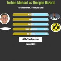 Torben Muesel vs Thorgan Hazard h2h player stats