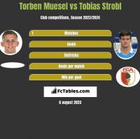 Torben Muesel vs Tobias Strobl h2h player stats