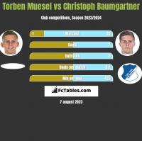 Torben Muesel vs Christoph Baumgartner h2h player stats