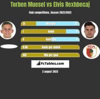 Torben Muesel vs Elvis Rexhbecaj h2h player stats
