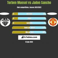 Torben Muesel vs Jadon Sancho h2h player stats