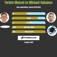 Torben Muesel vs Michael Cuisance h2h player stats