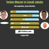 Torben Muesel vs Ismail Jakobs h2h player stats