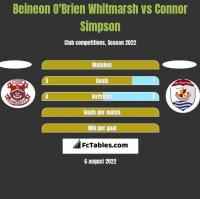 Beineon O'Brien Whitmarsh vs Connor Simpson h2h player stats