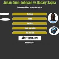 Julian Dunn-Johnson vs Bacary Sagna h2h player stats