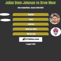 Julian Dunn-Johnson vs Drew Moor h2h player stats