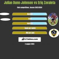 Julian Dunn-Johnson vs Eriq Zavaleta h2h player stats