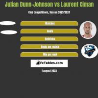 Julian Dunn-Johnson vs Laurent Ciman h2h player stats