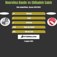 Boureima Bande vs Chihadeh Saleh h2h player stats