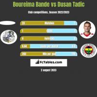 Boureima Bande vs Dusan Tadic h2h player stats