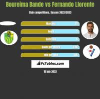 Boureima Bande vs Fernando Llorente h2h player stats
