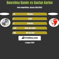 Boureima Bande vs Gaetan Karlen h2h player stats