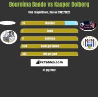 Boureima Bande vs Kasper Dolberg h2h player stats