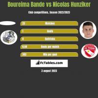 Boureima Bande vs Nicolas Hunziker h2h player stats