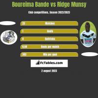 Boureima Bande vs Ridge Munsy h2h player stats