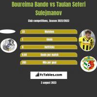 Boureima Bande vs Taulan Seferi Sulejmanov h2h player stats