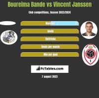 Boureima Bande vs Vincent Janssen h2h player stats