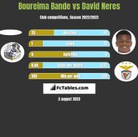 Boureima Bande vs David Neres h2h player stats