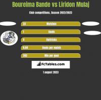 Boureima Bande vs Liridon Mulaj h2h player stats