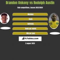 Brandon Onkony vs Rodolph Austin h2h player stats