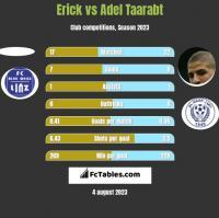 Erick vs Adel Taarabt h2h player stats