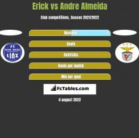 Erick vs Andre Almeida h2h player stats