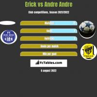 Erick vs Andre Andre h2h player stats