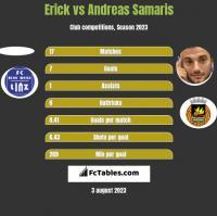 Erick vs Andreas Samaris h2h player stats
