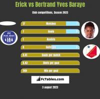 Erick vs Bertrand Yves Baraye h2h player stats