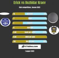 Erick vs Bozhidar Kraev h2h player stats