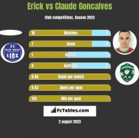 Erick vs Claude Goncalves h2h player stats